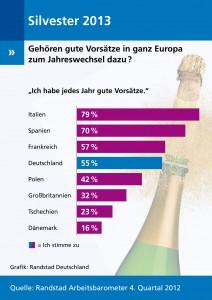 Randstad Arbeitsbarometer 4/2012: Die HŠlfte von Deutschlands Arbeitnehmern hat gute VorsŠtze fŸr 2013